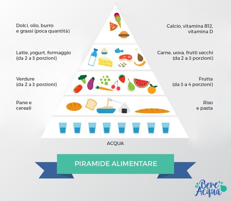 acqua e alimentazione piramide alimentare