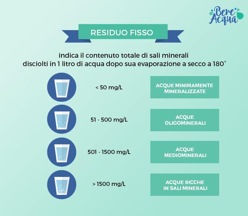 Residuo fisso acqua tabella