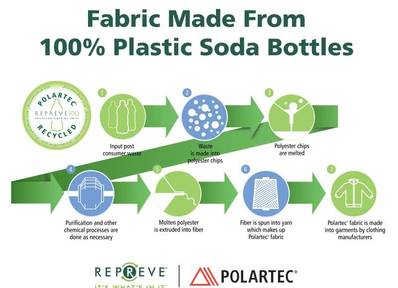 abiti fatti con bottiglie di plastica Polartec