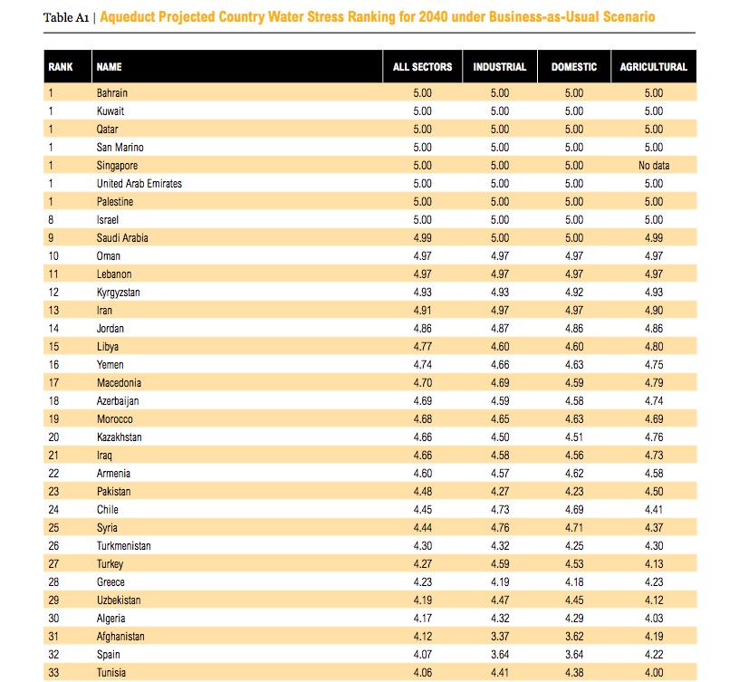stress idrico paesi a rischio